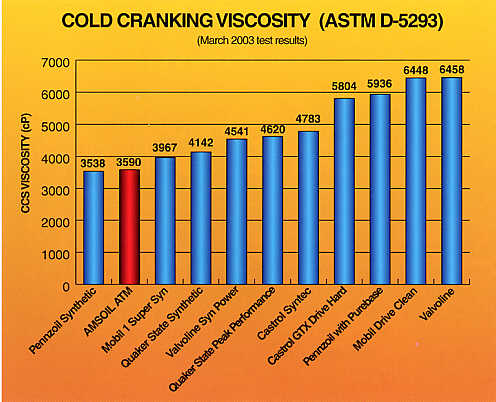 Cold Cranking Viscosity (ASTM D-5293)