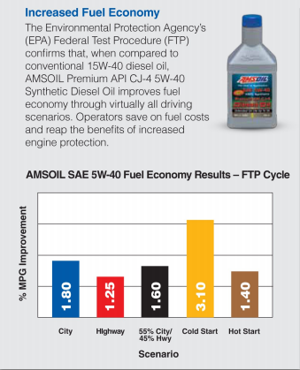 Amsoil 5w-40 DEO improves fuel mileage