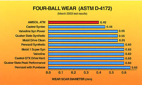 Four-Ball Wear (ASTM D-4172)