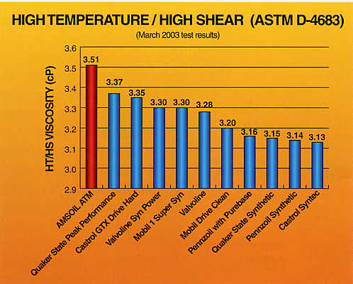 High Temperature / High Shear (ASTM D-4683)
