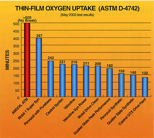 Thin Film Oxygen Uptake (ASTM D-4742)