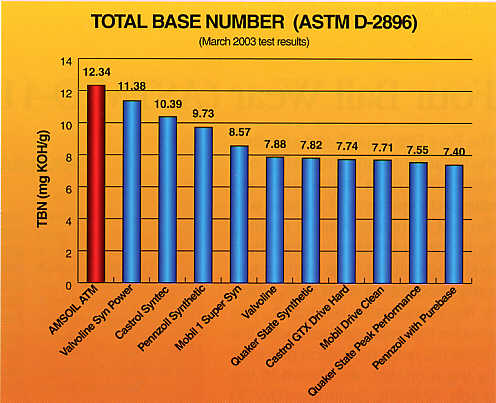 Total Base Number (ASTM D-2896)